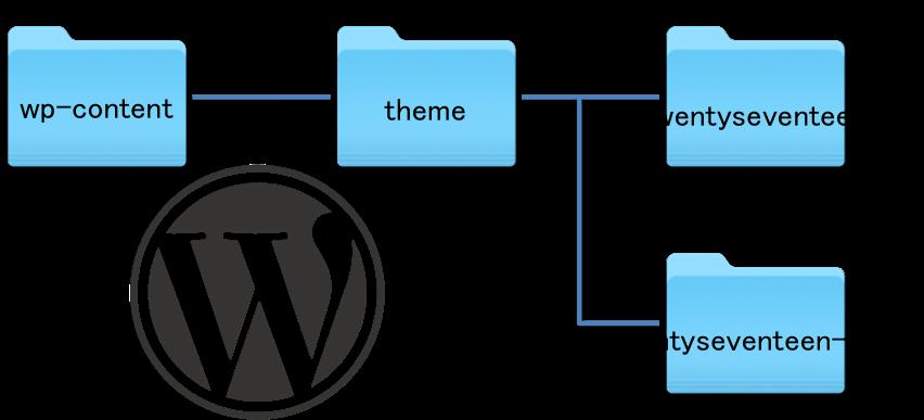 WordPress子テーマの作り方